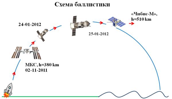 Схема выведения микроспутника