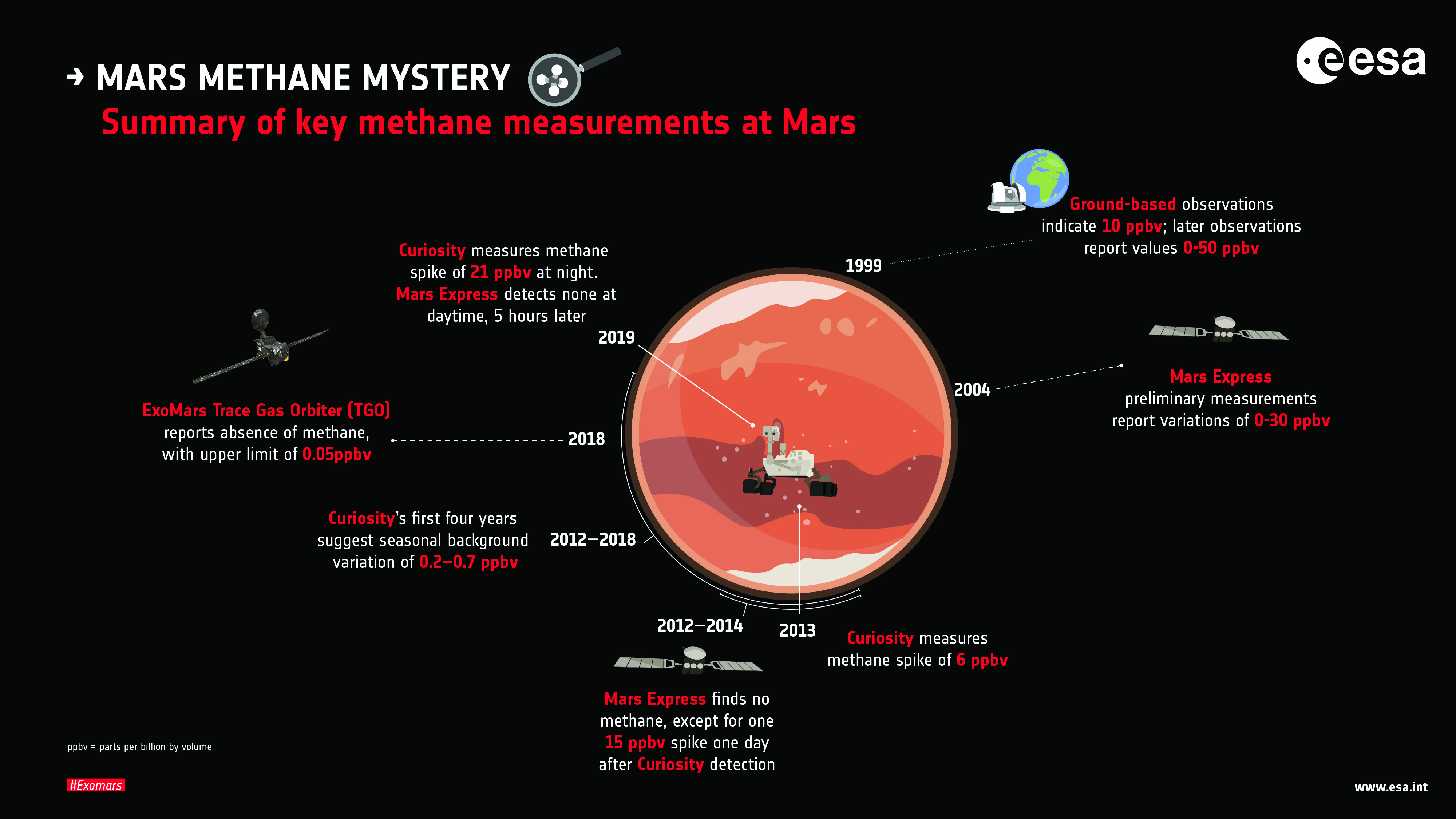 http://press.cosmos.ru/sites/default/files/pics/key_methane_measurements_at_mars.jpg