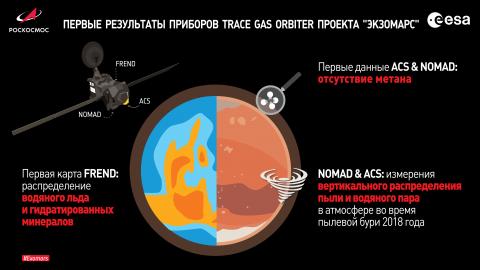 Первые результаты научных наблюдений приборов TGO миссии «ЭкзоМарс-2016», представленные 10 апреля 2019 г. (с) ESA; spacecraft: ESA/ATG medialab