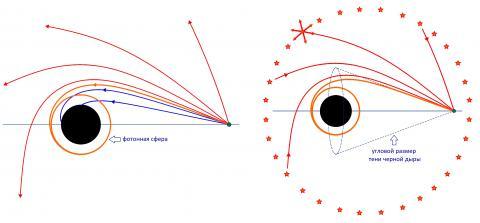 Образование тени в случае сферически-симметричной черной дыры. Рисунок О.Ю. Цупко