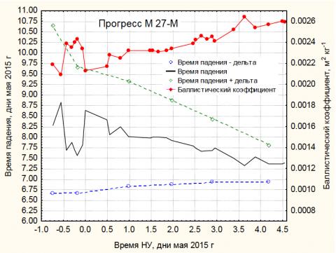 """Прогноз существование на орбите ТГК """"Прогресс М-27М"""" от 05.05.2015 (с) Назаренко А.И."""