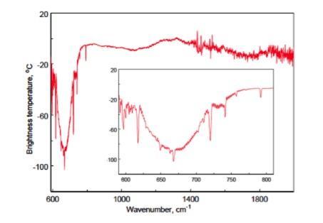 Спектр марсианской атмосферы, полученный каналом ТИРВИМ спектрометрического комплекса АЦС. По горизонтали — длина волны, по вертикали — интенсивность излучения (яркостная температура в градусах Цельсия) (с) Роскосмос/ЕКА/ЭкзоМарс/АЦС/ИКИ