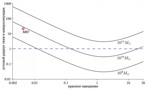 Ожидаемый угловой размер тени черной дыры с учетом влияния расширения Вселенной в зависимости от красного смещения. Рисунок О.Ю. Цупко