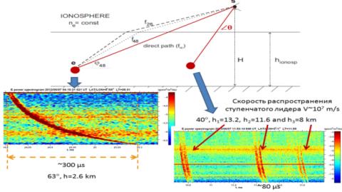 Рис. 1. Модель Данжи пересоединения магнитных силовых линий межпланетного магнитного поля и магнитосферного магнитного поля
