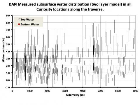 Рис 1. Распределение связанной воды в марсианском грунте вдоль трассы движения марсохода, измеренное прибором ДАН. Синим цветом показаны вариации содержания воды в верхнем слое грунта, красным – в нижнем слое грунта (с) ИКИ РАН