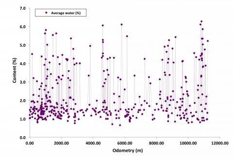 Содержание воды в веществе под поверхностью Марса вдоль трассы движения марсохода. По горизонтали — пройденный путь, по вертикали — содержание воды в процентах по массе. Точки — отдельные измерения прибором ДАН