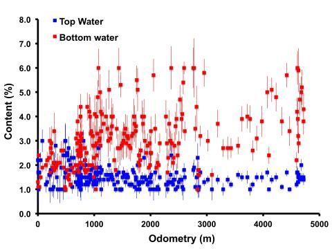 Рисунок 2. Красными точками показано содержание воды в нижнем слое (20–60 см) грунта Марса, синими — в верхнем слое (до 20–30 см) вдоль трассы движения марсохода. По горизонтали отложено расстояние (метры), пройденное «Кьюриосити», по вертикали — массовая доля воды (в процентах). Изображение (c) ИКИ РАН