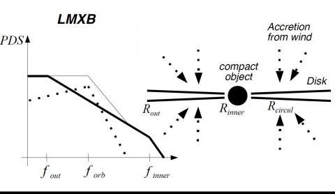 """Рис.1 Схема """"падения"""" звездного ветра на аккреционный диск вокруг компактного объекта. На графике слева тонкой линией показан спектр вариаций рентгеновской яркости объекта как сумма двух спектров вариаций темпа аккреции: аккреционного диска и звездного ветра. Рисунок из статьи [1["""