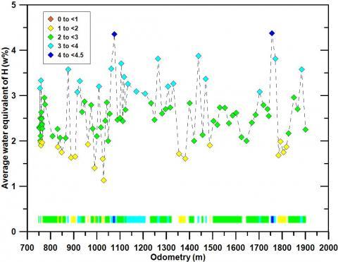 Среднее содержание воды (в процентах по массе) в верхнем слое грунта Марса, который зондирует ДАН (глубина порядка 60 см), вдоль трассы марсохода от 700 до 2000 м (пройденное расстояния показано по горизонтали). Цветами показано различное содержание воды в процентах (по вертикали)