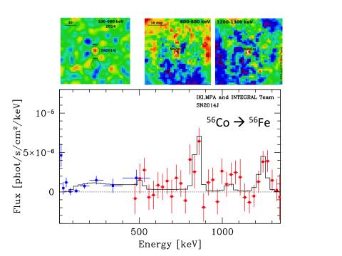 Рис 2. Спектр SN2014J полученный обсерваторией ИНТЕГРАЛ за период с 50-й по 100-й дни после вспышки. Красные и синие точки показывают данные приборов SPI и ISGRI/IBIS. Черная кривая показывает модель спектра сверхновой на 75-й день после взрыва. Ожидаемые вклады трехфотонной аннигиляции позитрония (сиреневый цвет) и комптоновского рассеяния линий 847 и 1238 кэВ (зеленый цвет) представлены на вставке. Верхний ряд показывает изображения, полученные обсерваторией ИНТЕГРАЛ. Четко виден источник гамма-излучения