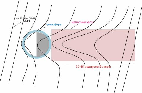 Рис. 2. Магнитный хвост Венеры — область на теневой стороне планеты, где магнитные силовые линии имеют конфигурацию растянутой рогатки © Иван Васько