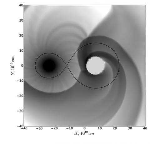 Результаты численного моделирования с помощью кода PLUTO. Вид на двойную систему сверху (слева).