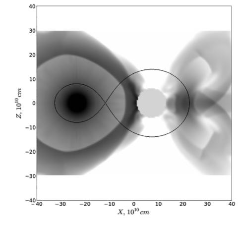 Рис.2. Результаты численного моделирования с помощью кода PLUTO. Вид на двойную систему сбоку (справа).
