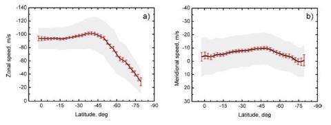 Рис.2 Средние значения широтной (a) и меридиональной (b) компонент скорости потока за 10 венерианских лет, полученные в результате ручного анализа ультрафиолетовых снимков