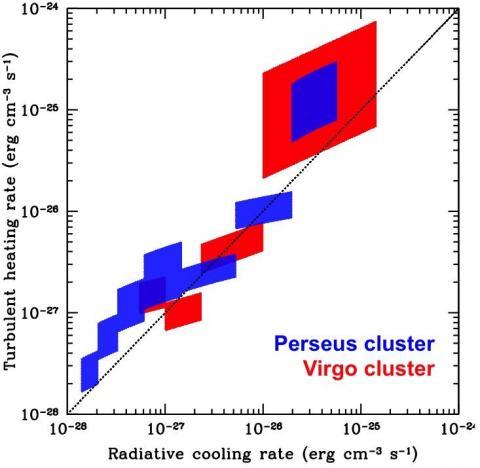 Рис. 3. Темп нагрева газа за счет диссипации турбулентных движений газа (ось Y) в сравнении с темпом охлаждения газа (ось Х). Темп нагрева измерен из анализа рентгеновских изображений скоплений галактик в созвездии Персея (синий) и Девы (красный). Черная пунктирная линия соответствует идеальному балансу нагрева и охлаждения