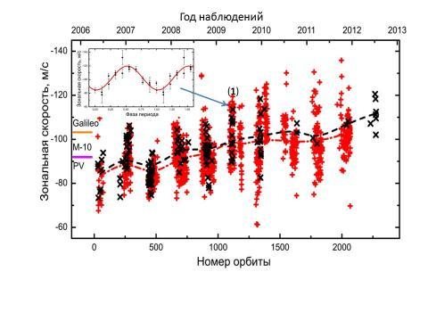 Рис.3 Долговременные изменения усредненной широтной компоненты скорости потока на высоте 68±2 км, отражающий её рост. На врезке: короткопериодические вариации, соответствующие периоду суперротации, ~ 4,5 суток, относятся к ряду наблюдений (1)