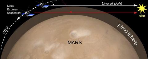 Рис. 1. Зондирование атмосферы Марса методом солнечного просвечивания (с) ESA