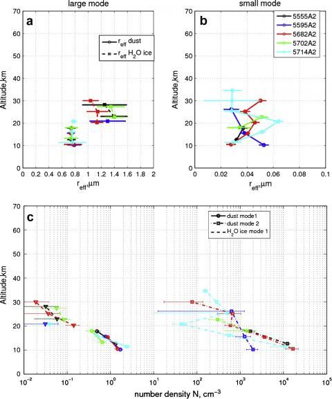 Рис. 2. На диаграммах отражены средние радиусы частиц аэрозолей (вверху слева — крупная мода, вверху справа — мелкая мода) и концентрация (внизу, тремя типами линий отражены три типа частиц — мелкие и крупные пылевые, водяной лед) в зависимости от высоты (по вертикали). Северное полушарие, широты >60 градусов (c) ИКИ РАН