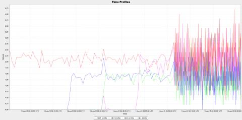 Момент включения неработавших нейтронных детекторов прибора (с) Роскосмос/ЕКА/ЭкзоМарс/ФРЕНД/ИКИ