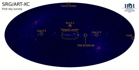 Карта первого обзора ART-XC в диапазоне 4-12 кэВ, в галактических координатах. Подписаны несколько наиболее ярких и интересных объектов и область Галактического центра