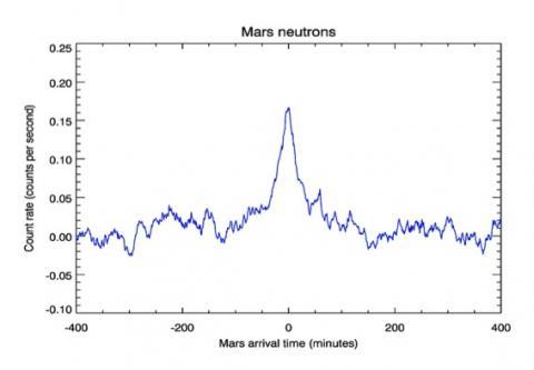 Средний темп счета быстрых нейтронов в сцинтиляционном детекторе ФРЕНД при пролёте перицентров Марса (с) Роскосмос/ЕКА/ЭкзоМарс/ФРЕНД/ИКИ