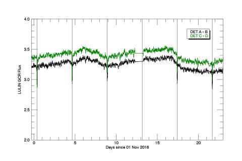 Измерения на орбите. Дозиметр ЛЮЛИН-МО, интенсивность потока галактических космических лучей (с) Роскосмос/ЕКА/ЭкзоМарс/ФРЕНД/ИКИ