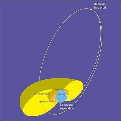 """Орбиты """"Интеграла"""" от запуска до начала работы. (с) ESA 2002"""