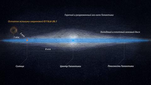 Положение остатка сверхновой SRGe J0023+3625=G116.6-26.1, относительно диска и гало Галактики (с) ИКИ РАН, 2021