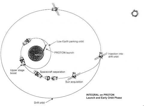 "Схема выведения аппарата ""Интеграл"" с помощью ракеты-носителя ""Протон"". Картинка из статьи N. A. Eismont et al.: Orbit design for launching INTEGRAL on the Proton/ Block-DM launcher. A&A, 411, L37-L41 (2003) DOI: 10.1051/0004-6361:2003145"