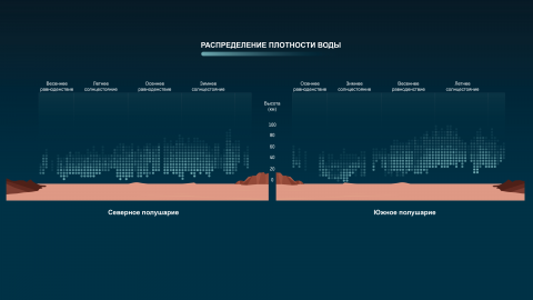 Распределение водяного пара по плотности в марсианской атмосфере (с) Copyright: ESA, based on data from A. Fedorova et al (2021)