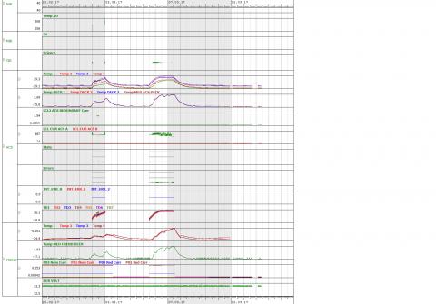 Графики температур, токов потребления и других параметров работы российских приборов во время MCO-2 (с) Роскосмос/ЕКА/ЭкзоМарс