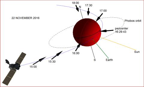 Пролёт TGO по высокоэллиптической орбите (синяя линия). Перицентр был пройден 22 ноября 2016 г. в 16:29:43, зелёным показано направление на Землю, желтым — на Солнце. Пунктиром обозначена орбита Фобоса, стрелками — направление поля зрения приборов. (с) Роскосмос/ЕКА/ЭкзоМарс/АЦС/ИКИ