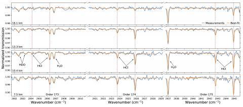 Линии поглощения хлорводорода в атмосфере Марса (с) Korablev et al (2021)