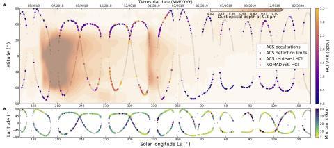 Хлорводород на Марс в течение марсианского года по данным спектрометрического комплекса ACS на борту КА TGO (миссия «ЭкзоМарс-2016», Роскосмос/ЕКА) (с) Korablev et al (2021)