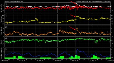 Информация о состоянии космической пого по данным космического аппарата DSCOVR; Kp и Dst индексы геомагнитной активности
