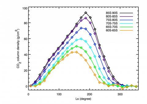 Рисунок 1. Изменение толщины сезонного покрова CO2 в зависимости от солнечной долготы Ls Марса (которая используется для описания сезонных интервалов на Марсе) для южного полушария планеты. Величина Ls=180о соответствует концу зимы в южном полушарии (c) ИКИ РАН