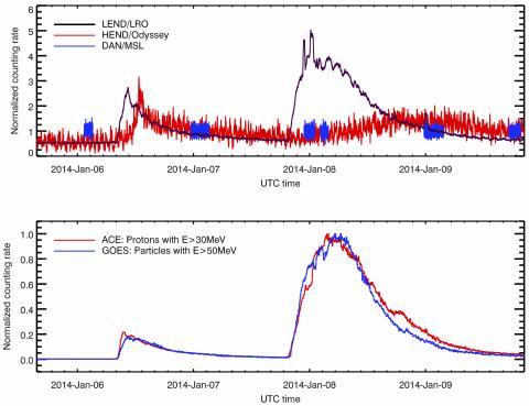 Рисунок 2. Одновременный наблюдения солнечных протонных событий в окрестностях Земли (космические аппараты ACE и GOES), на орбите вокруг Луны (российский инструмент ЛЕНД), на орбите вокруг Марса (инструмент ХЕНД) и на поверхности в кратере Гейл (инструмент ДАН). По горизонтали отложено время, по вертикали — число отсчетов (зарегистрированных нейтронов) (c) ИКИ РАН