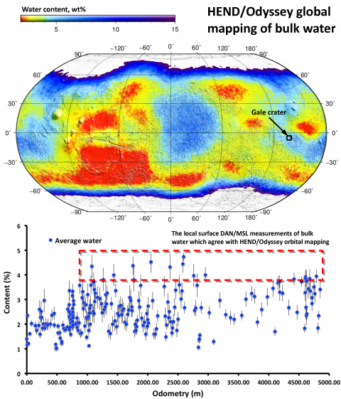 Рисунок 3. Сопоставление данных глобального картографирования содержания воды в приповерхностном слое грунта (вверху, цветом показано содержание воды в процентах по массе) и данных, измеренных на поверхности и характеризующих количество воды вдоль трассы движения марсохода (по горизонтали — расстояние, пройденное марсоходом в метрах, по вертикали — содержание воды в грунте по массе) (c) ИКИ РАН