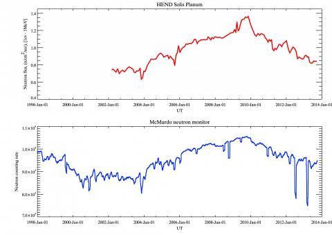 Рисунок 4. Зависимость потока нейтронов, измеренные инструментом ХЕНД (вверху) и наземным нейтронным монитором Мак-Мурдо (внизу). Эти вариации характеризуют вариации потока ГКЛ с изменением солнечной активности. По горизонтали отложено время, по вертикали — количество отсчетов (зарегистрированных нейтронов) (с) ИКИ РАН