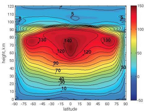 Рис. 1. Диаграмма, показывающая среднее значение скорости ветра (м/с) в зависимости от широты (по горизонтали) и высоты (по вертикали), полученное в ходе численного моделирования
