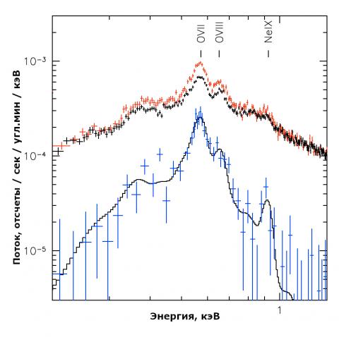 Спектр рентгеновского излучения из круга радиусом 1.95 градуса вокруг остатка сверхновой