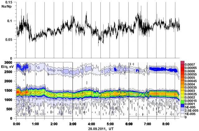Вверху — временной ход содержания ионов гелия по отношению к протонам, внизу — пример энергоспектрограммы потока ионов солнечного ветра для события 28 сентября 2011 г., прибор БМСВ (эксперимент «Плазма-Ф»). По горизонтали отложено время, по вертикали (внизу) — величина энергии ионов на их заряд. Таким образом, нижняя полоса соответствует менее энергичным ионам — протонам, верхняя полоса — более энергичным (в два рза по величине энергии на заряд) ионам гелия. Шкала справа показывает различными цветами величи