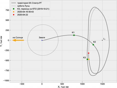 """Проекция траектории КА """"Спектр-РГ"""" на плоскость эклиптики © ИПМ им. М.В. Келдыша РАН"""