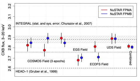 «Картинка месяца» обсерватории ИНТЕГРАЛ (март). Величина потоков фонового рентгеновского излучения в диапазоне 3–20 кэВ по данным обсерватории NuSTAR (NASA) с использованием нового метода пространственной модуляции. Из статьи Кривонос и др., 2021