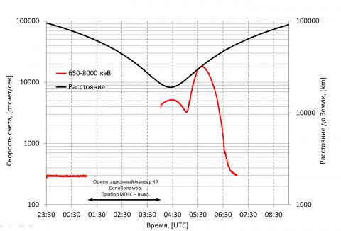 Гамма-излучения от Земли по данным МГНС во время пролета у Земли 10.04.2020 (с) ИКИ РАН