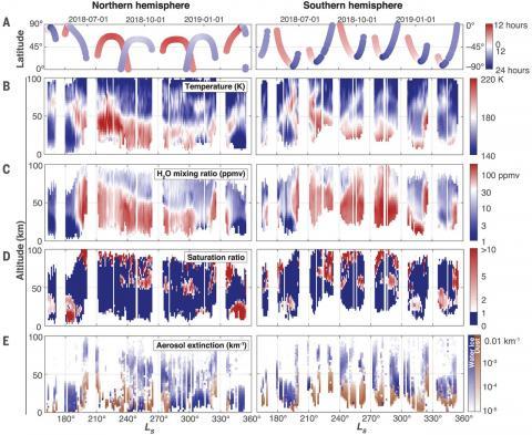 Результаты исследования содержания водяного пара в атмосфере Марса с помощью спектрометрического комплекса АЦС по Anna A. Fedorova et al. DOI: 10.1126/science.aay9522