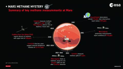 Ключевые результаты измерений содержания метана в атмосфере Марса. С изменениями 2019 г. (с) ЕКА