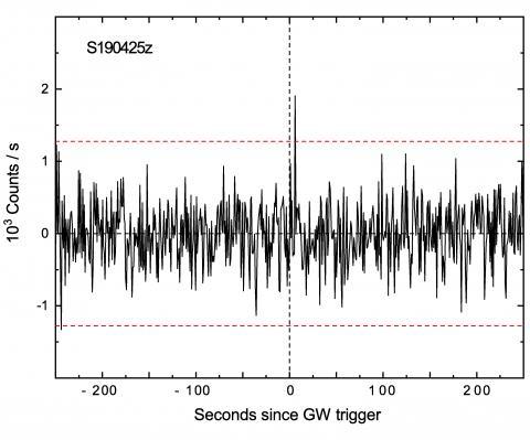 Зависимость от времени скорости счета фотонов детектором SPI-ACS непосредственно до и после гравитационно-волнового события S190425z