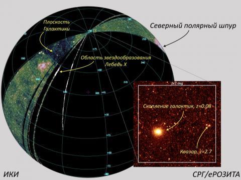 карта половины всего неба в диапазоне 0.4-2 кэВ,  полученная телескопом СРГ/еРОЗИТА в ходе первого месяца обзора всего неба (c) СРГ/еРОЗИТА/ИКИ