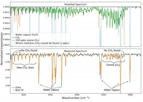 Пример спектра, полученного спектрометром среднего ИК-диапазона MIR/ACS на борту аппарата TGO. Вверху — модель спектра с полосами поглощения различных газов в данном диапазоне спектра. Наиболее проявлена линия поглощения водяного пара (голубой цвет). Наиболее сильный сигнал от озона O3 (зеленый цвет) находится в правой части спектра, от углекислого газа CO2 (серый цвет) — в левой части. Ожидаемое положение линий поглощения метана обозначено оранжевым пунктиром. Внизу — реальный спектр (голубой цвет) и наибо